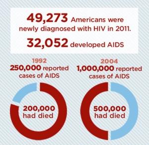 aids-stat-2